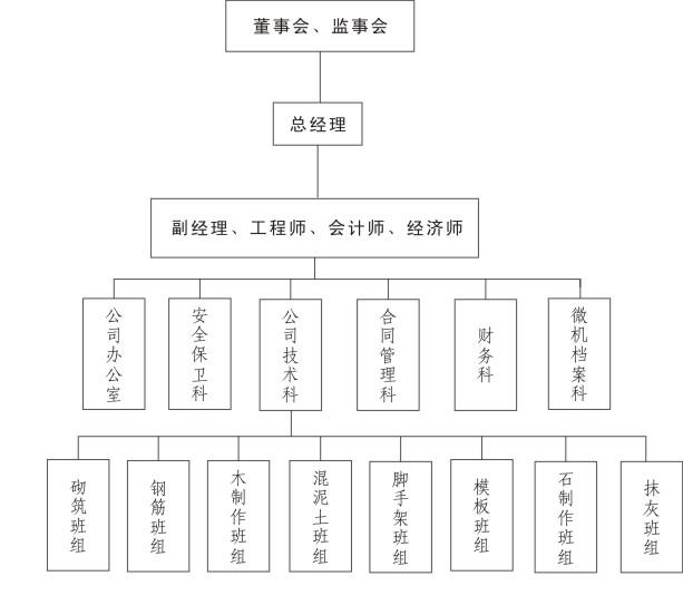 公司架构-重庆春龙诚建筑劳务有限公司